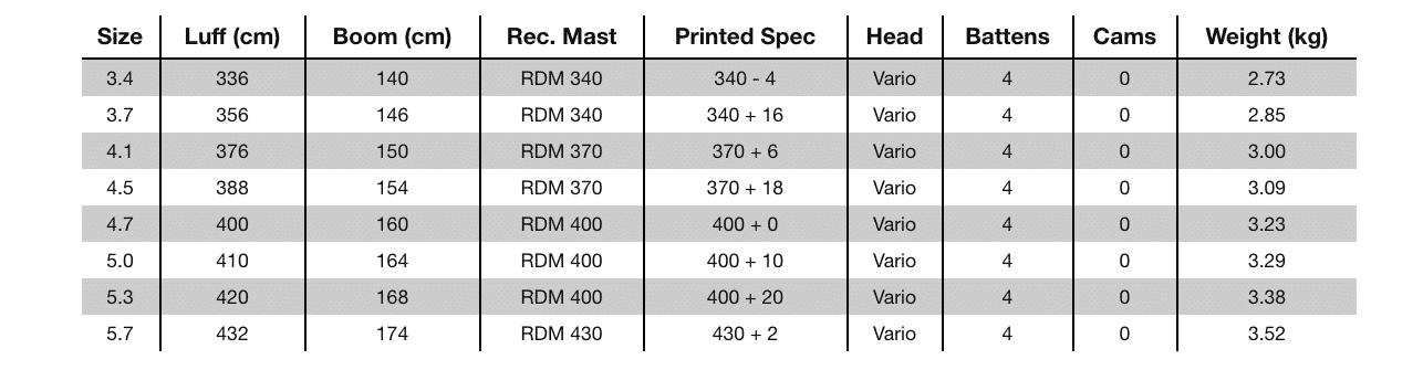 Naish Force IV Sail Specs